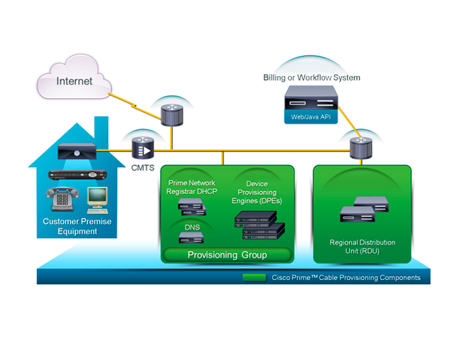Cisco Prime Cable Provisioning