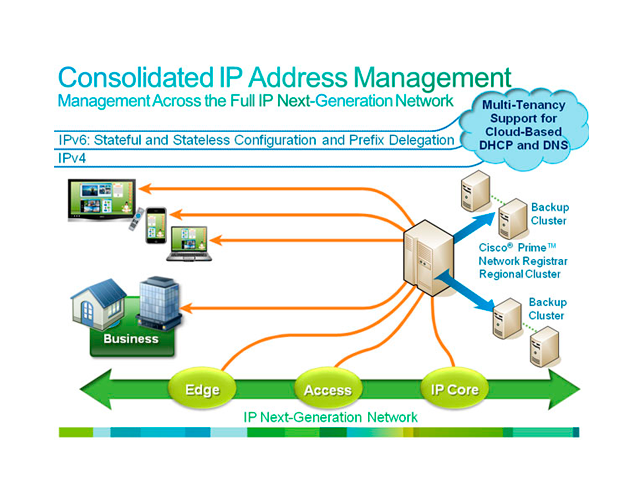 Cisco Prime Network Registrar